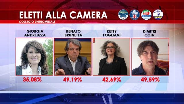 Elezioni 2018 tutti i nomi degli eletti in veneto for Camera dei deputati tv