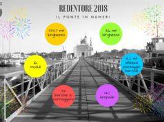 Redentore 2018: orari di apertura del ponte votivo